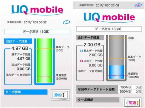 UQモバイルのデータ使用量